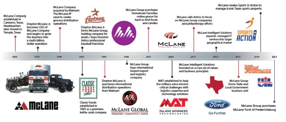 McLane_Timeline_v3