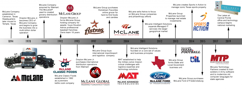 Drayton McLane Jr. McLane Group company history timeline